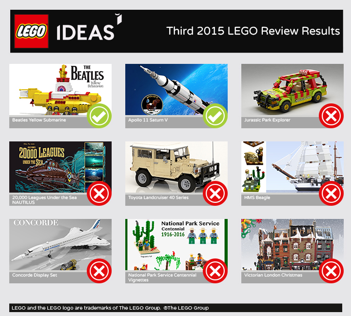 Third 2015 Ideas Results